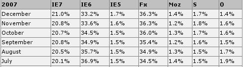W3C browser statistics