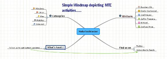 mindmap-of-mte