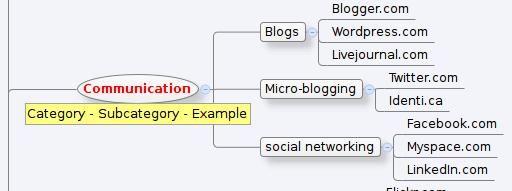 Participatory culture mind map