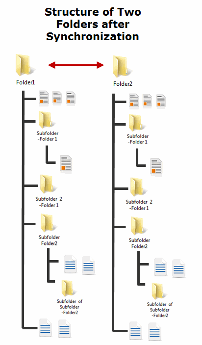 Folder structure After Synchronization