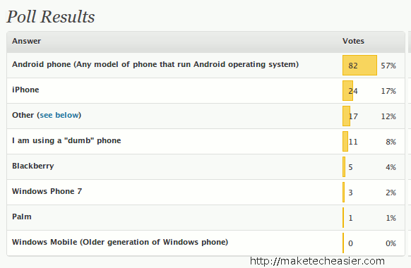 mte-poll-favorite-smartphone