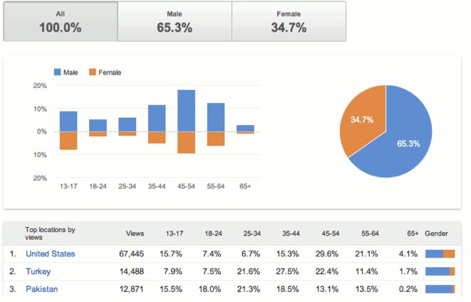 youtube-demographics