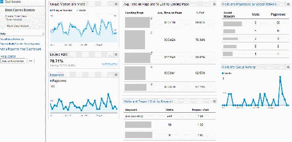 custom-dashboards-blog-metrics
