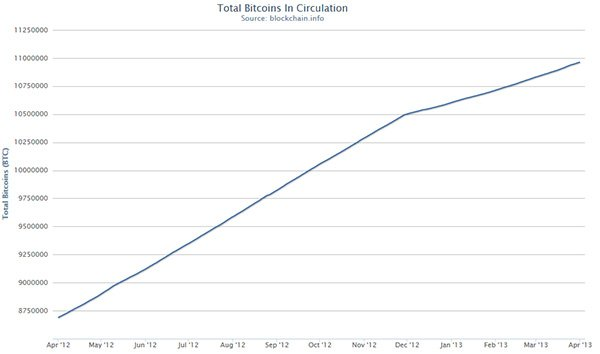 bitcoin-circulation