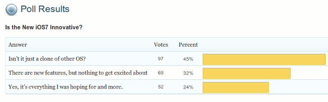 poll-result-ios7-innovative