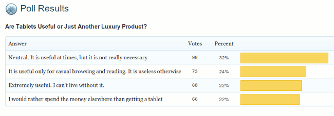 poll-result-tablet-useful