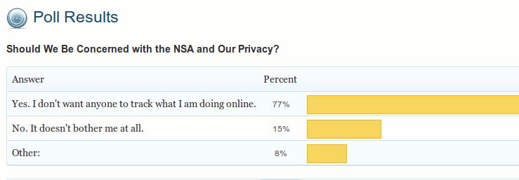 poll-result-nsa-prism