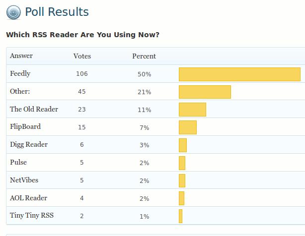 poll-result-rss-reader