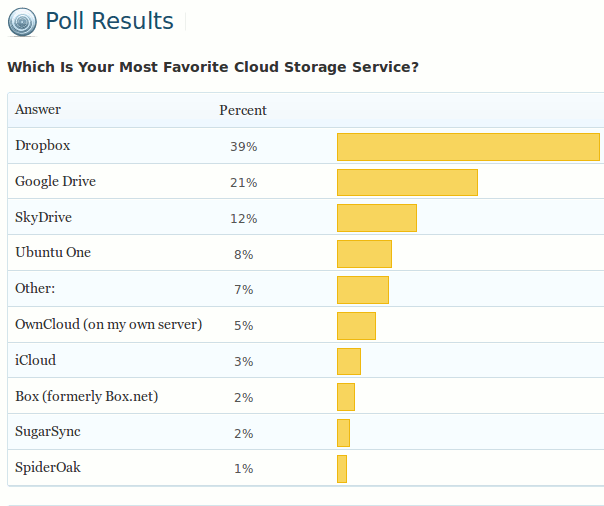poll-result-cloud-storage