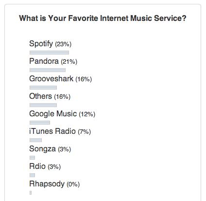 poll-result-music-service