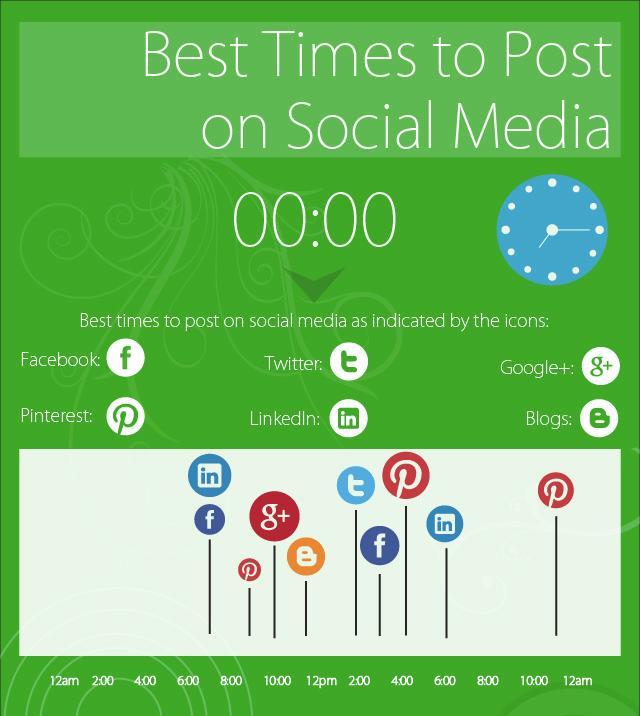 find-tweet-time-mediabistro