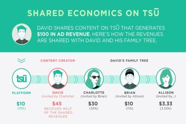 tsu-money-sharing