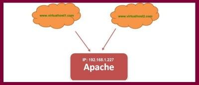 Setting Up Name Based Virtualhost Apache