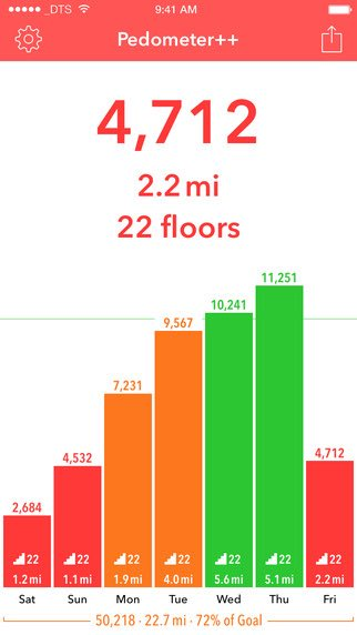 iOS Only Apps Pedometer++