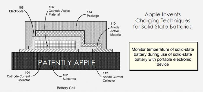 apple patent possibilities - solid state battery