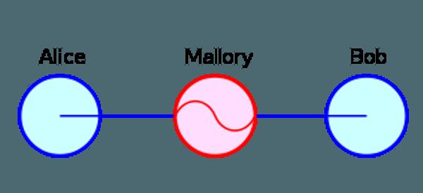 maninthemiddle-diagram