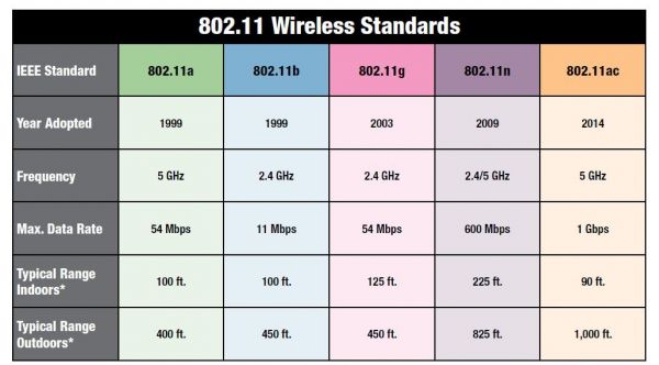 buying-a-router-80211-standards