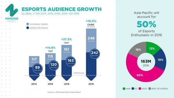esports-fad-or-next-big-thing-audience