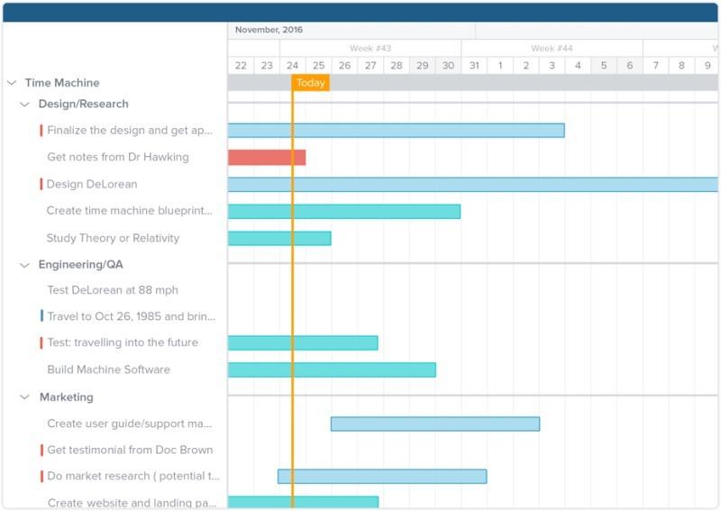 taskworld-timeline-example