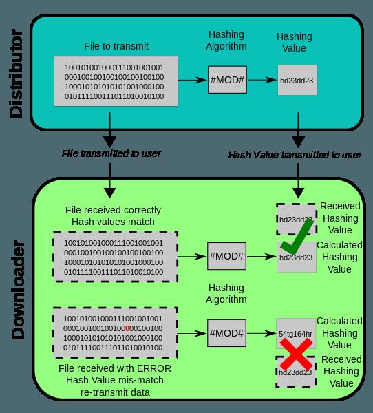 calculate-checksum-md5