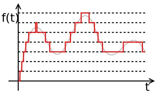 audio-compression-quantized-signal