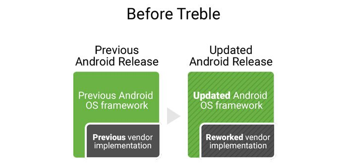 what-is-project-treble-before-treble-image
