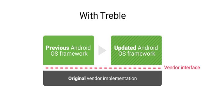 what-is-project-treble-with-treble-image