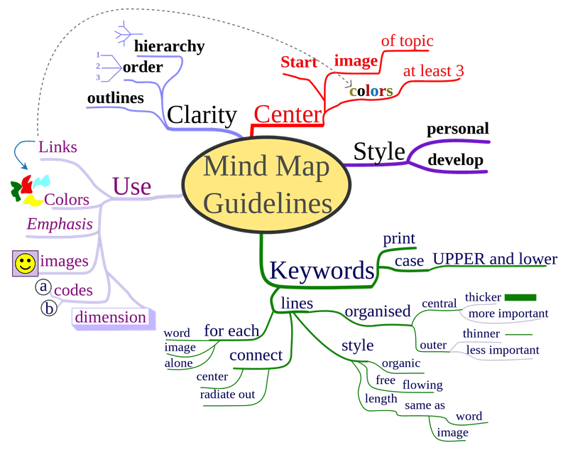 get-creative-with-google-drawings-mind-maps