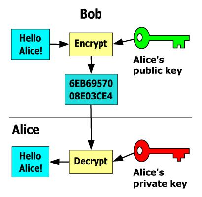 common-encryption-techniques-online-public-key