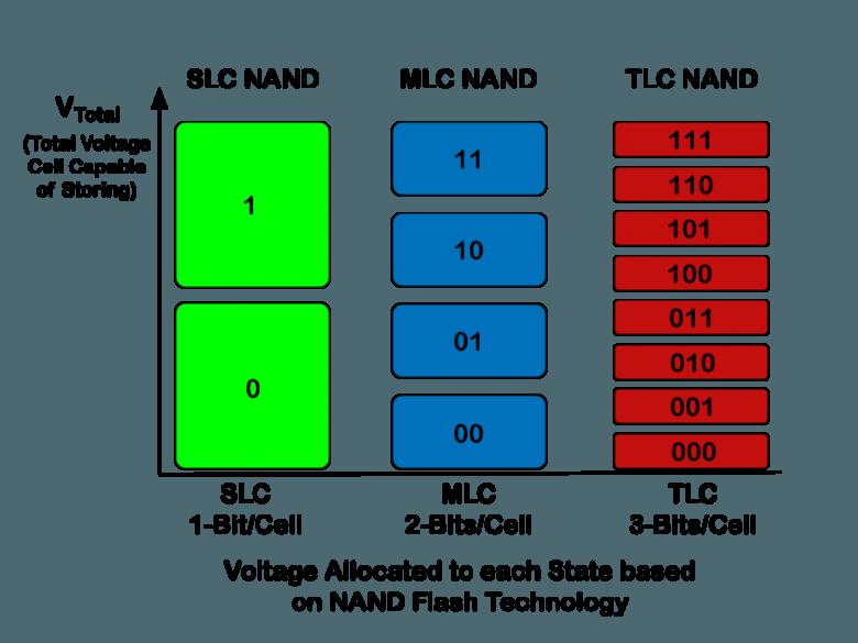 how-ssds-work-slc-mlc-tlc-comp